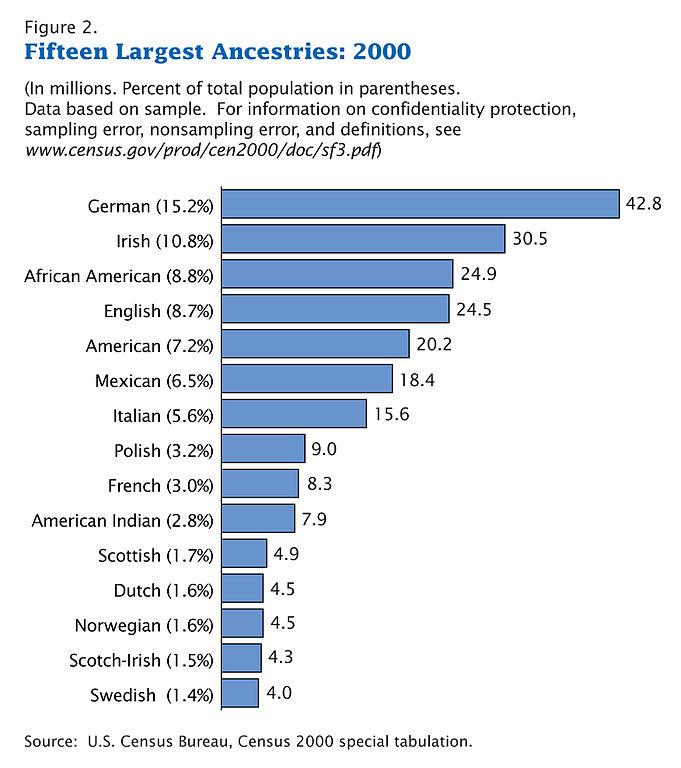 681px-Census-2000-Data-Top-US-Ancestries